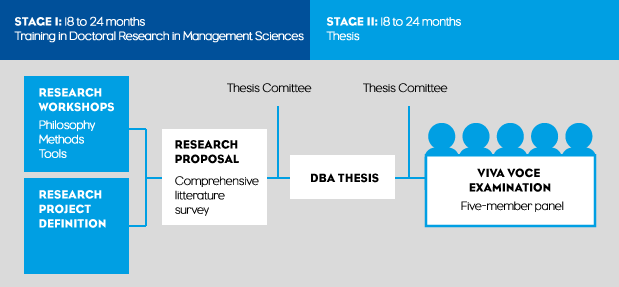 DBA Program organization; from workshops to thesis.